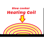 How do slow cookers work