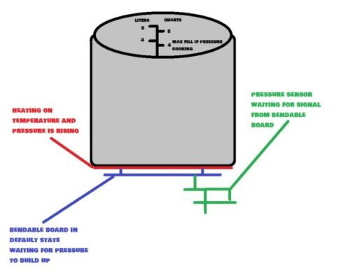 how does instant pot work - base - pressure system 01 - hoomecookingtech.com