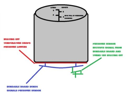 how does instant pot work - base - pressure system 02 - hoomecookingtech.com